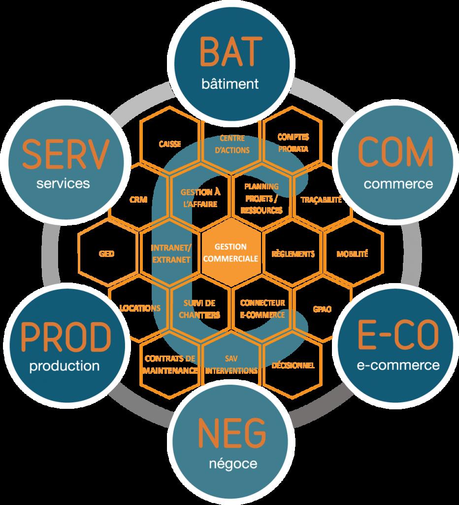 logiciel gestion commercial processus